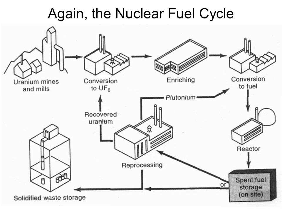 Nuclear Energy Nuclear Power Lecture Questions Why Nuclear Power