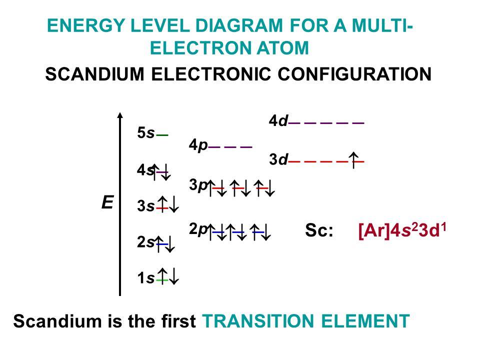 Scandium Electron Configuration Orbital Diagram Wiring Diagram For