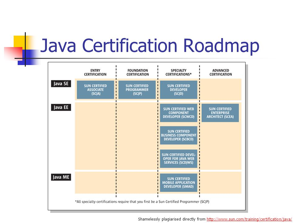 Sun Java Certification by Wyndham Ackroyd. Overview Part I What is ...