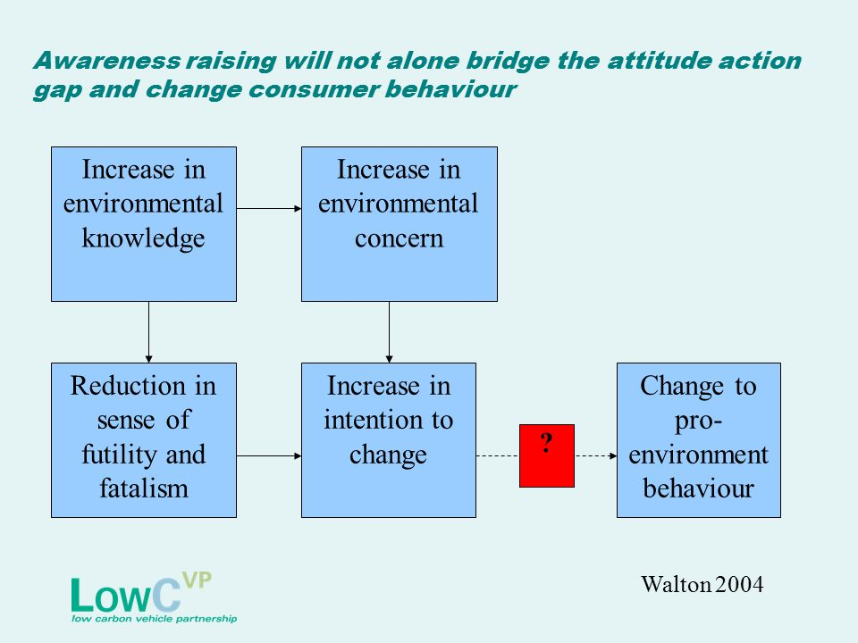 Awareness raising will not alone bridge the attitude action gap and change consumer behaviour Increase in environmental knowledge Increase in environmental concern Reduction in sense of futility and fatalism Change to pro- environment behaviour Increase in intention to change .