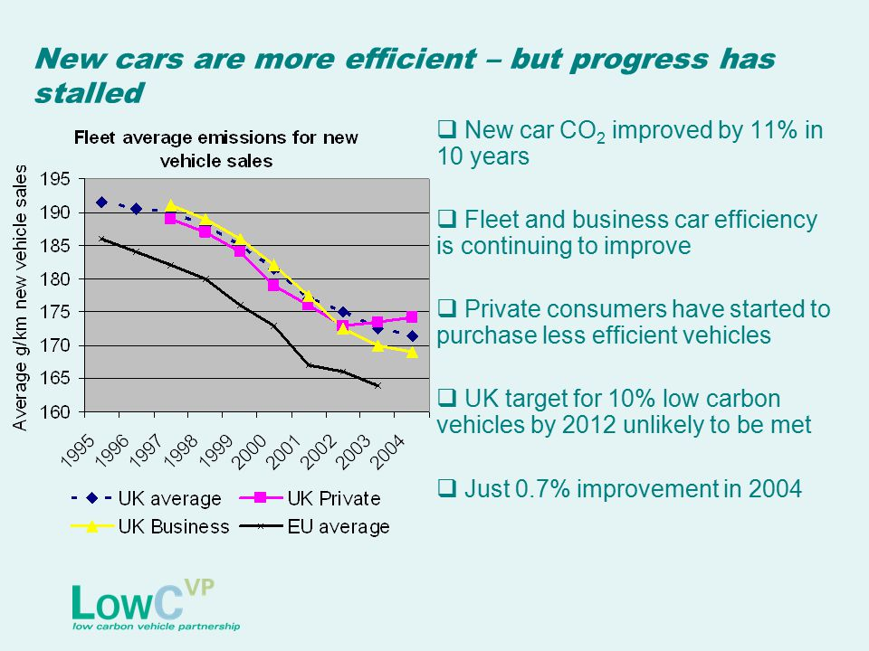 New cars are more efficient – but progress has stalled  New car CO 2 improved by 11% in 10 years  Fleet and business car efficiency is continuing to improve  Private consumers have started to purchase less efficient vehicles  UK target for 10% low carbon vehicles by 2012 unlikely to be met  Just 0.7% improvement in 2004