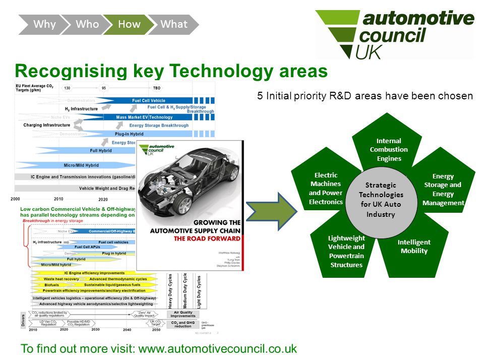 Recognising key Technology areas 5 Initial priority R&D areas have been chosen WhyWhoHowWhat Internal Combustion Engines Energy Storage and Energy Management Electric Machines and Power Electronics Lightweight Vehicle and Powertrain Structures Intelligent Mobility Strategic Technologies for UK Auto Industry