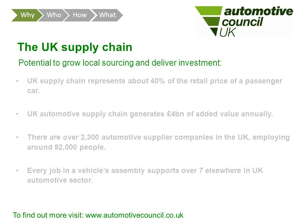 The UK supply chain UK supply chain represents about 40% of the retail price of a passenger car.