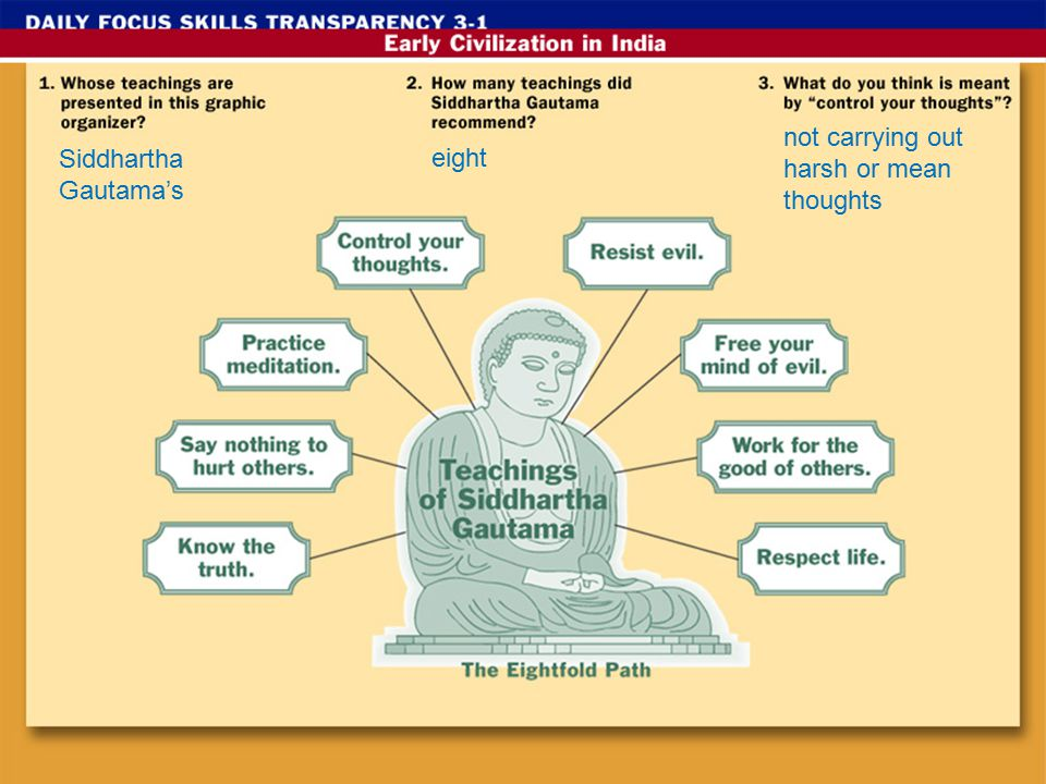 Siddhartha Gautama's eight not carrying out harsh or mean thoughts