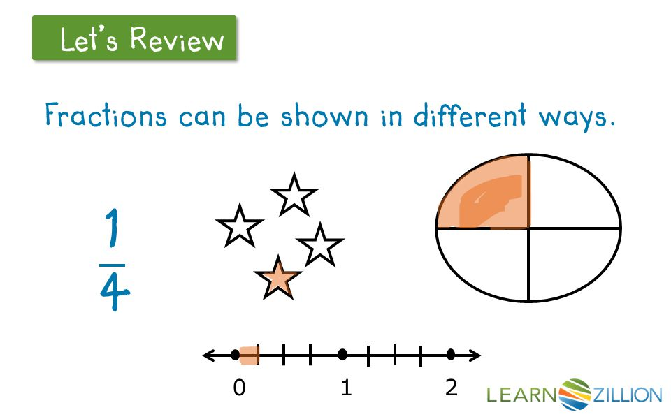Let's Review Fractions can be shown in different ways. 012