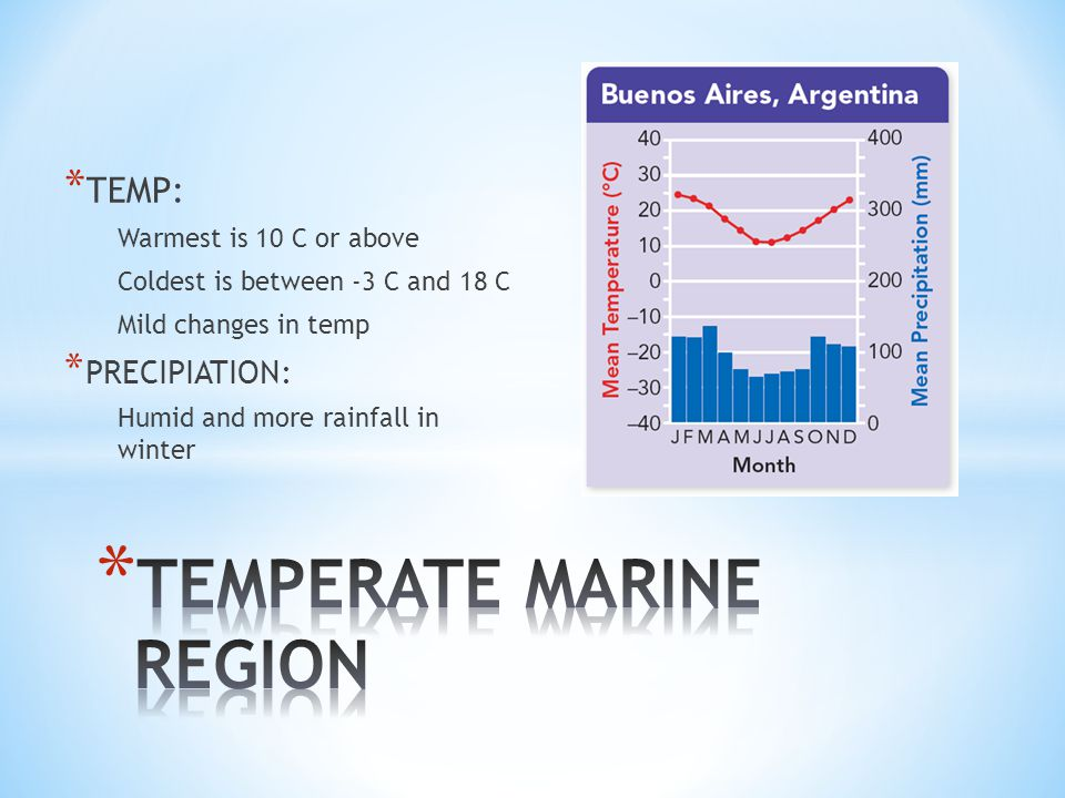 * TEMP: Warmest is 10 C or above Coldest is between -3 C and 18 C Mild changes in temp * PRECIPIATION: Humid and more rainfall in winter