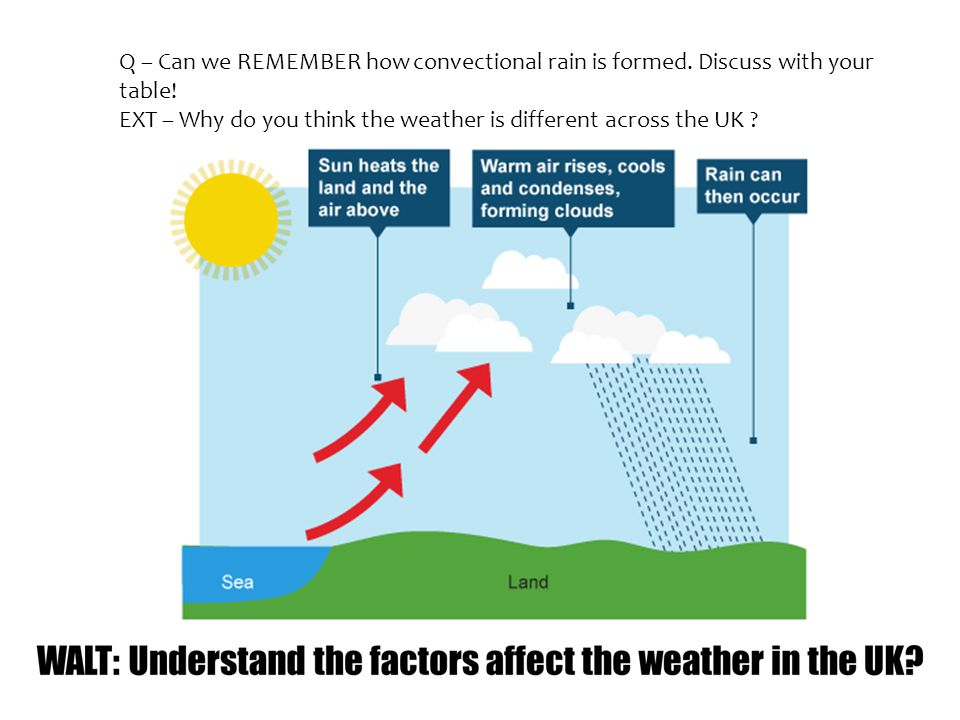 Q Can We Remember How Convectional Rain Is Formed Discuss With