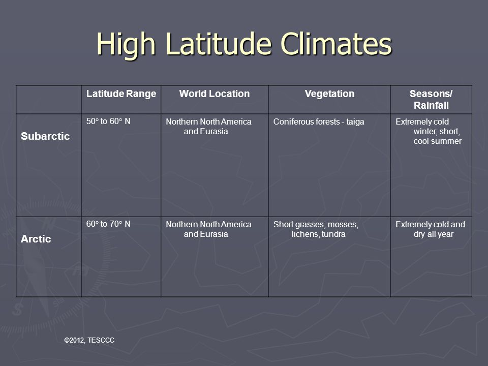 High Latitude Climates Latitude RangeWorld LocationVegetationSeasons/ Rainfall Subarctic 50° to 60° NNorthern North America and Eurasia Coniferous forests - taigaExtremely cold winter, short, cool summer Arctic 60° to 70° NNorthern North America and Eurasia Short grasses, mosses, lichens, tundra Extremely cold and dry all year ©2012, TESCCC
