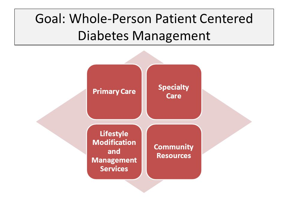 Goal: Whole-Person Patient Centered Diabetes Management Primary Care Specialty Care Lifestyle Modification and Management Services Community Resources