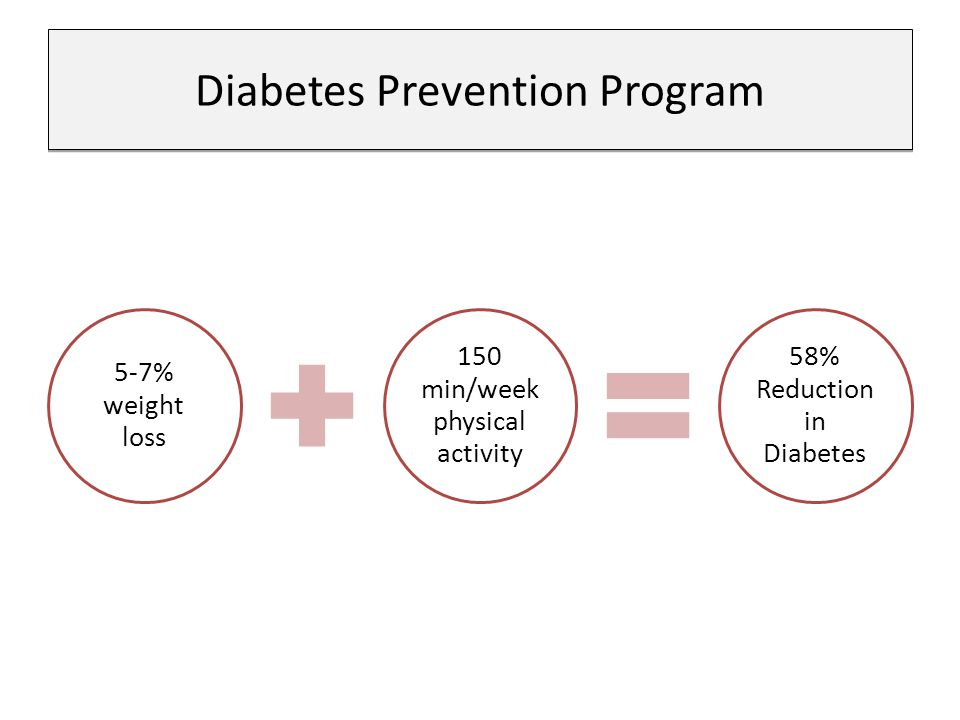 5-7% weight loss 150 min/week physical activity 58% Reduction in Diabetes