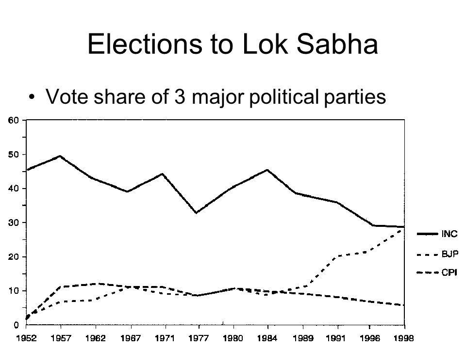 Elections to Lok Sabha Vote share of 3 major political parties