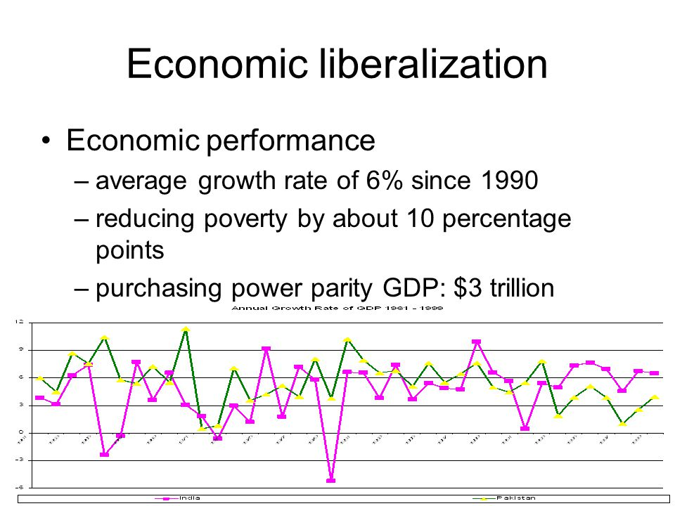 Economic liberalization Economic performance –average growth rate of 6% since 1990 –reducing poverty by about 10 percentage points –purchasing power parity GDP: $3 trillion