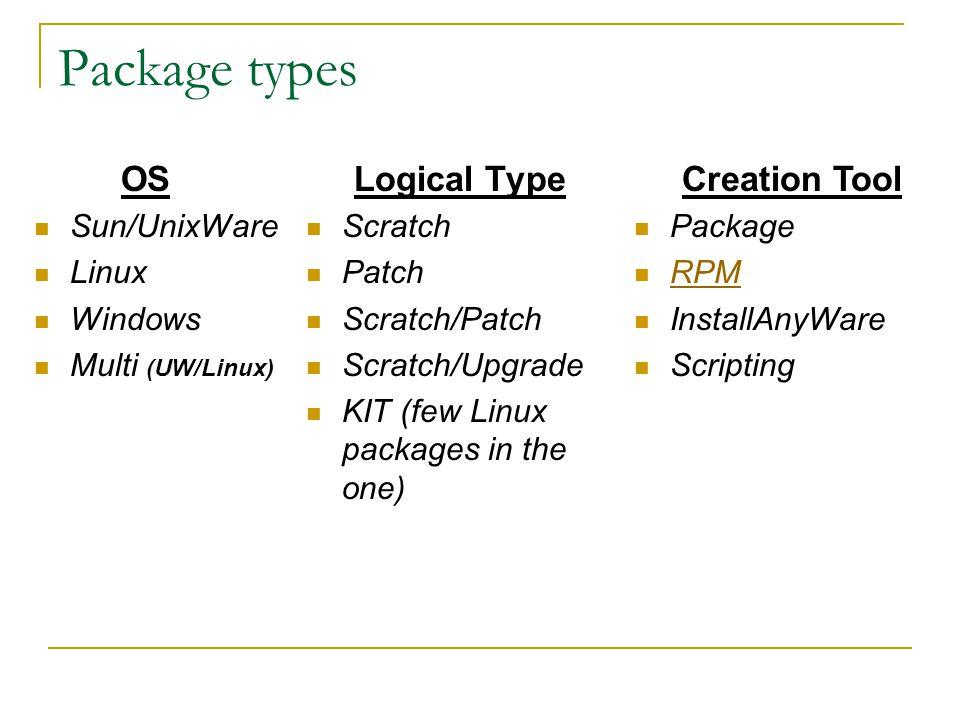 SMS Packaging Scenarios Mulkandov Arthur  Package types OS