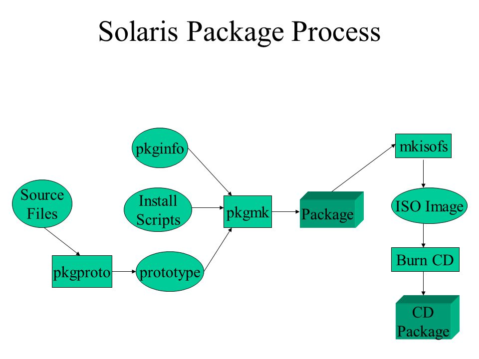 Solaris Software Packaging and Installation Paul Foster 14