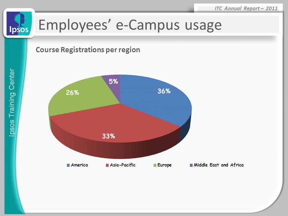 Ipsos Training Center ITC Annual Report – 2011 Course Registrations per region Employees' e-Campus usage