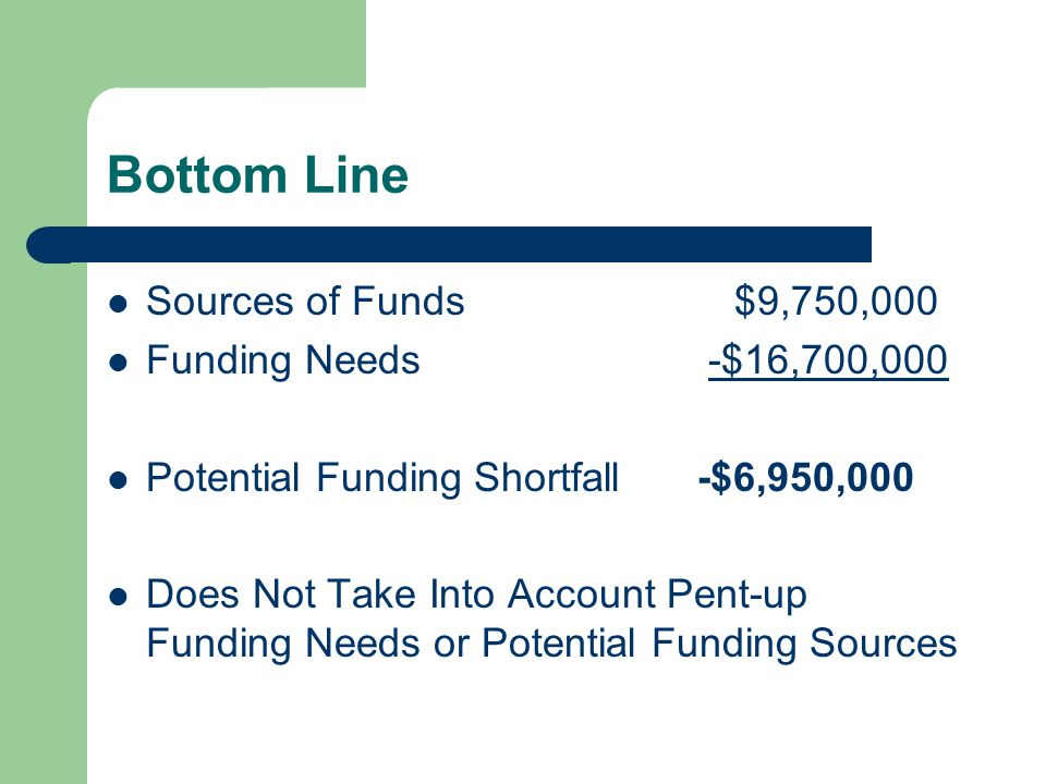 Bottom Line Sources of Funds$9,750,000 Funding Needs -$16,700,000 Potential Funding Shortfall -$6,950,000 Does Not Take Into Account Pent-up Funding Needs or Potential Funding Sources