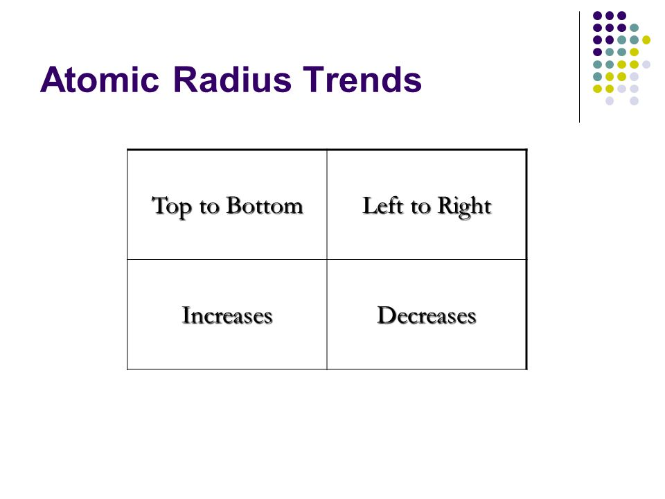 Atomic Radius Trends Top to Bottom Left to Right IncreasesDecreases