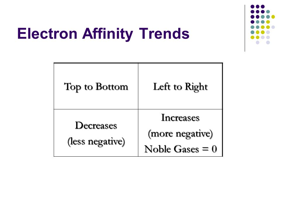 Electron Affinity Trends Top to Bottom Left to Right Decreases (less negative) Increases (more negative) Noble Gases = 0