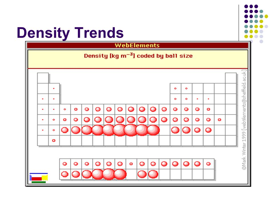 Periodic Table Trends And Similarities Trends Of The Periodic Table