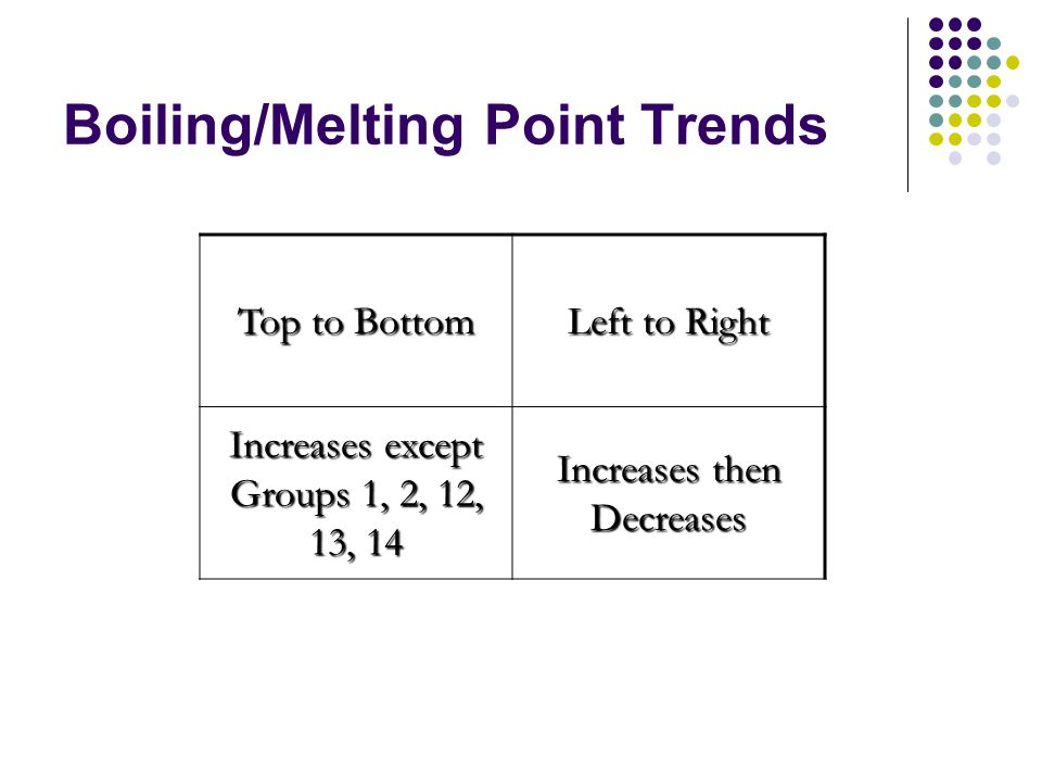 Boiling/Melting Point Trends Top to Bottom Left to Right Increases except Groups 1, 2, 12, 13, 14 Increases then Decreases