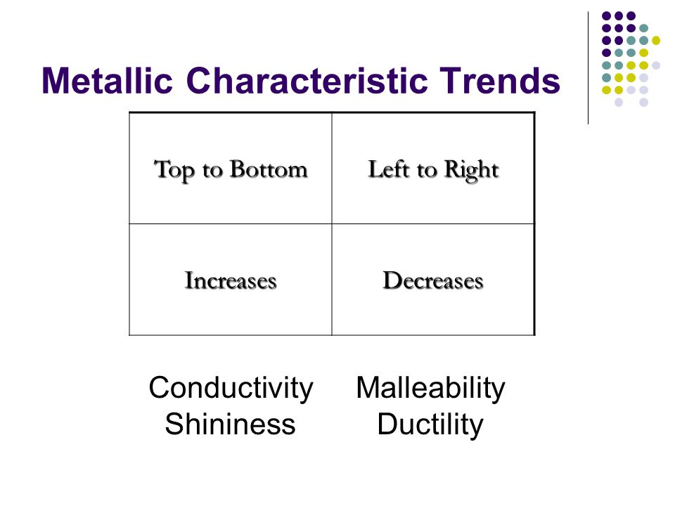 Metallic Characteristic Trends Top to Bottom Left to Right IncreasesDecreases Conductivity Shininess Malleability Ductility