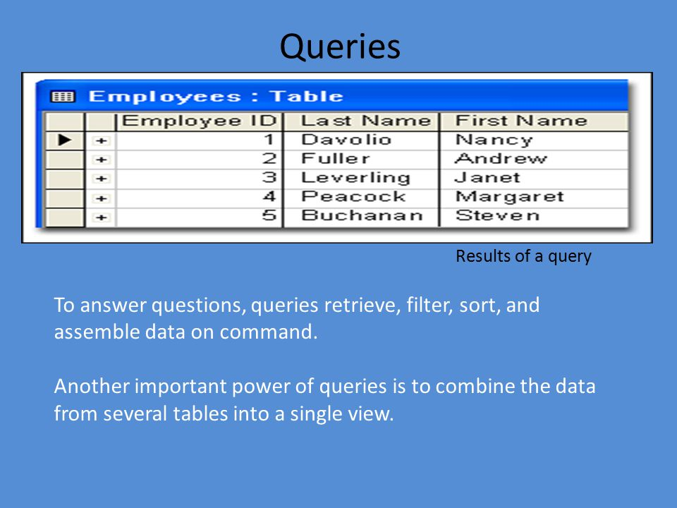To answer questions, queries retrieve, filter, sort, and assemble data on command.