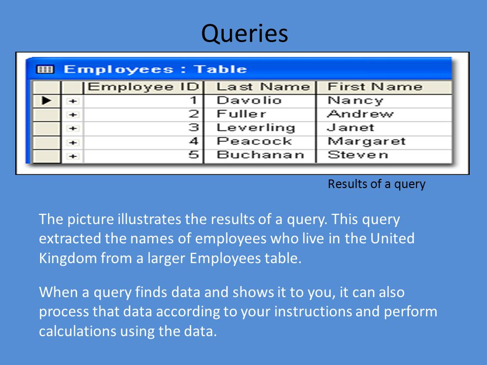 The picture illustrates the results of a query.