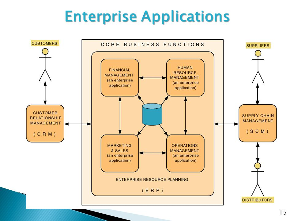 15 Enterprise Applications