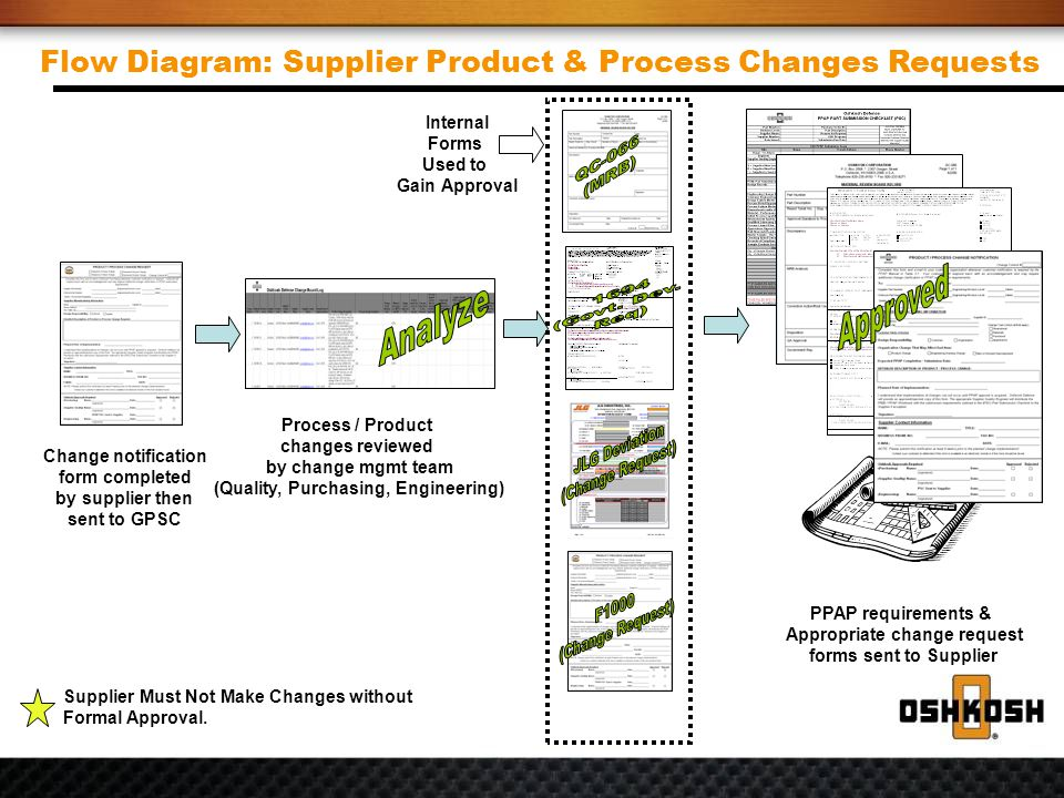 Flow Diagram Supplier Product Process Changes Requests Change Notification Form Completed By Then