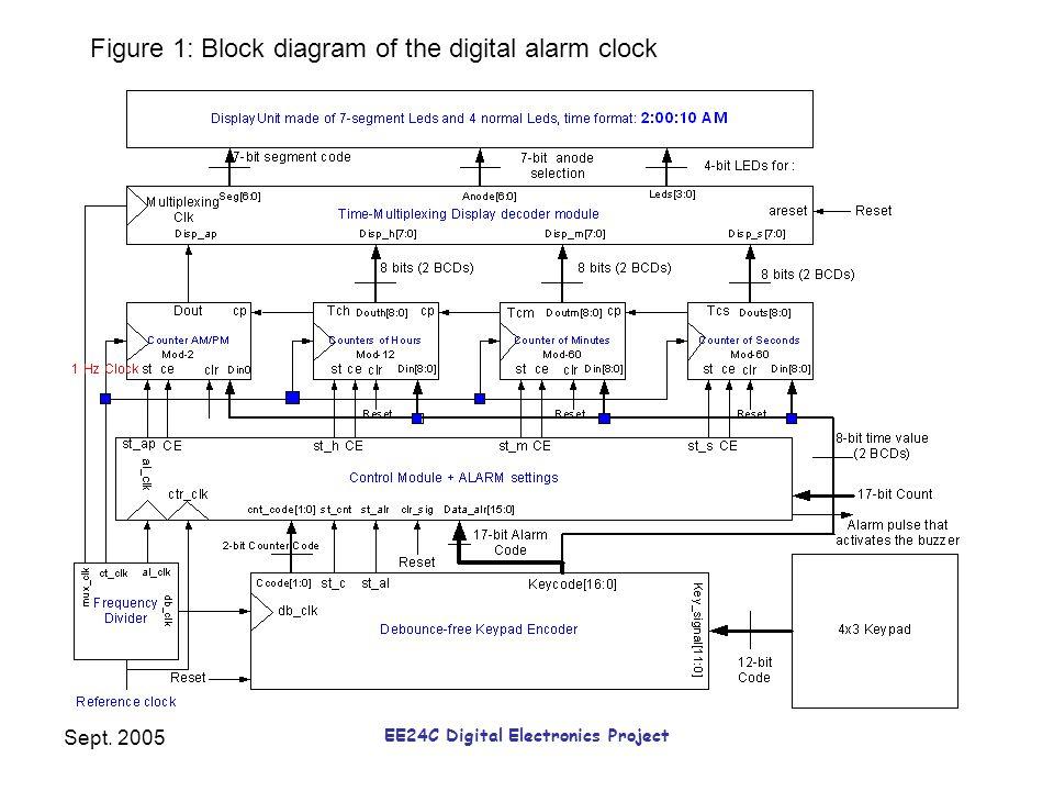 Sept EE24C Digital Electronics Project Design of a Digital Alarm ...