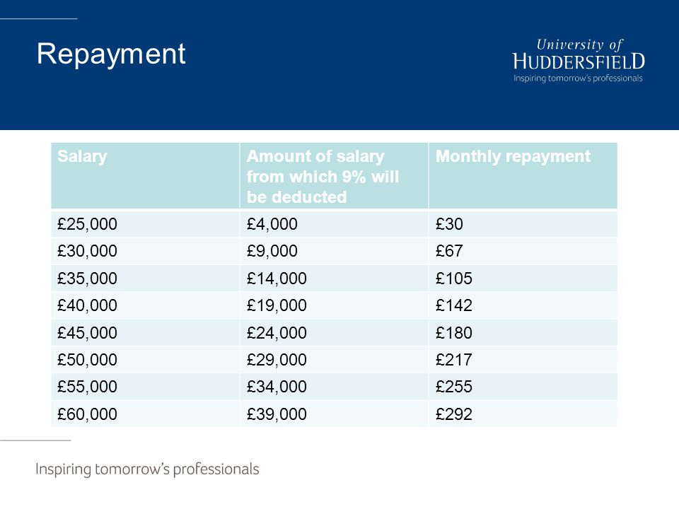 Repayment SalaryAmount of salary from which 9% will be deducted Monthly repayment £25,000£4,000£30 £30,000£9,000£67 £35,000£14,000£105 £40,000£19,000£142 £45,000£24,000£180 £50,000£29,000£217 £55,000£34,000£255 £60,000£39,000£292