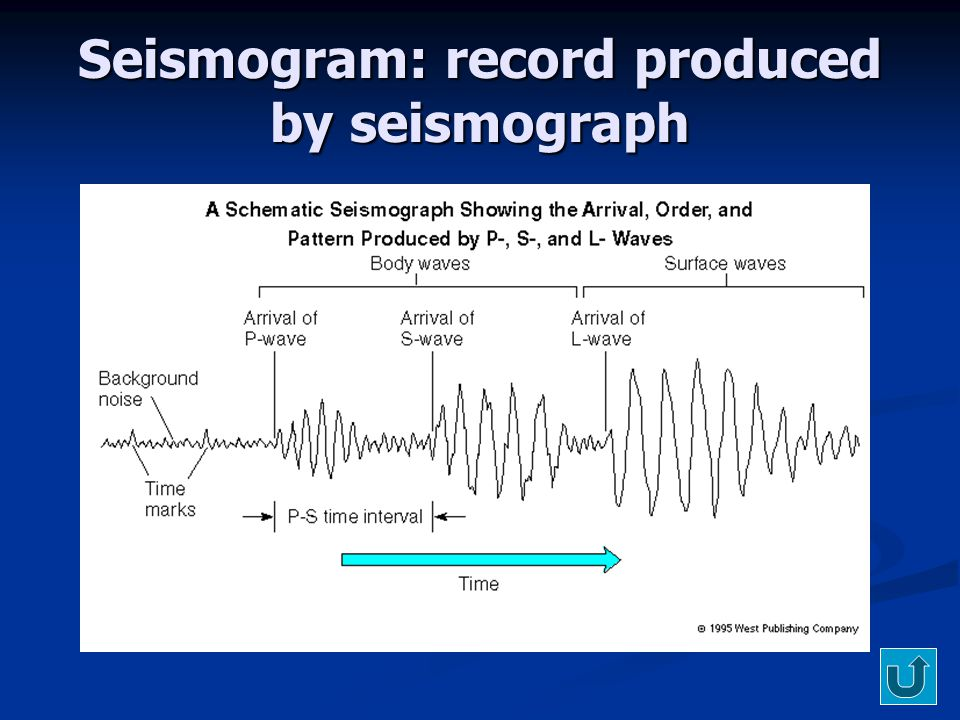 Seismogram: record produced by seismograph