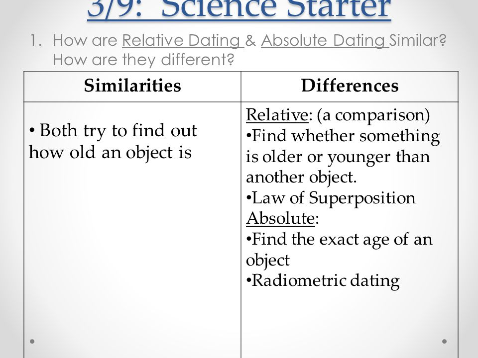 Relative dating packet