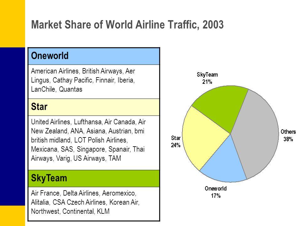 british airways market share