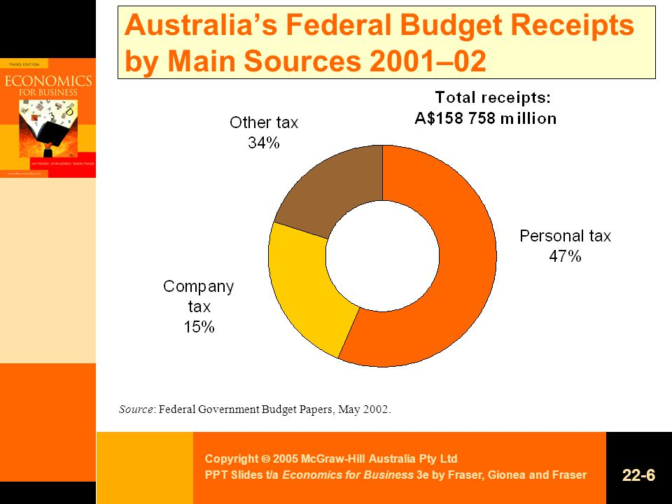 Copyright  2005 McGraw-Hill Australia Pty Ltd PPT Slides t/a Economics for Business 3e by Fraser, Gionea and Fraser 22-6 Australia's Federal Budget Receipts by Main Sources 2001–02 Source: Federal Government Budget Papers, May 2002.