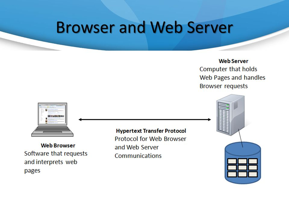 Browser and Web Server