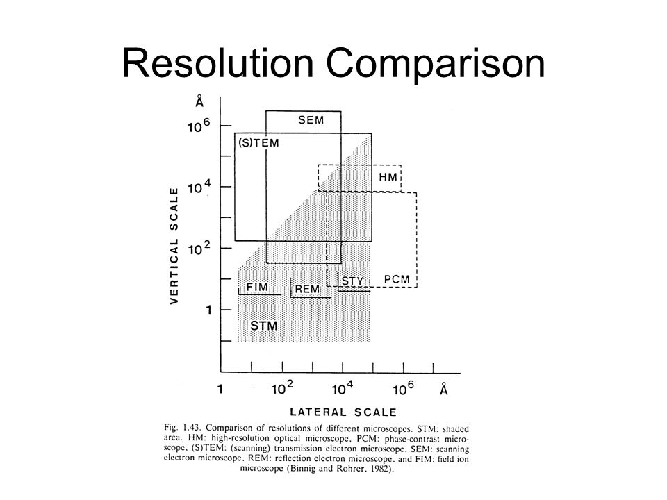 Scanning probe microscopy spm real space surface microscopic 4 resolution comparison ccuart Gallery