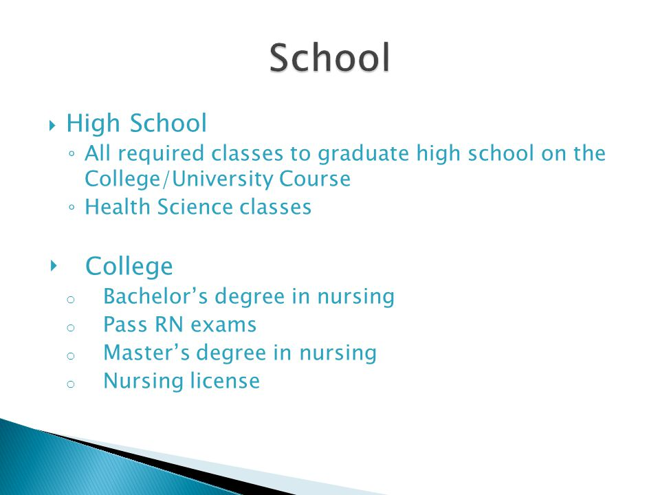 By Miranda Shipman High School All Required Classes To
