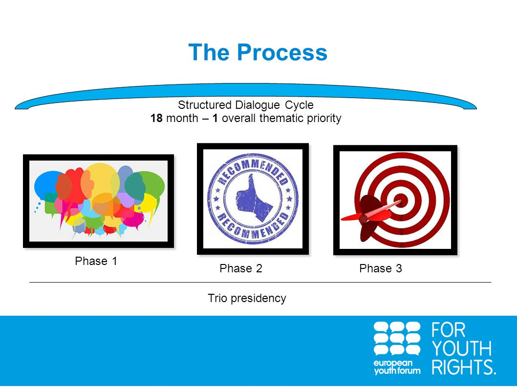The Process Structured Dialogue Cycle 18 month – 1 overall thematic priority Trio presidency Phase 1 Phase 2Phase 3