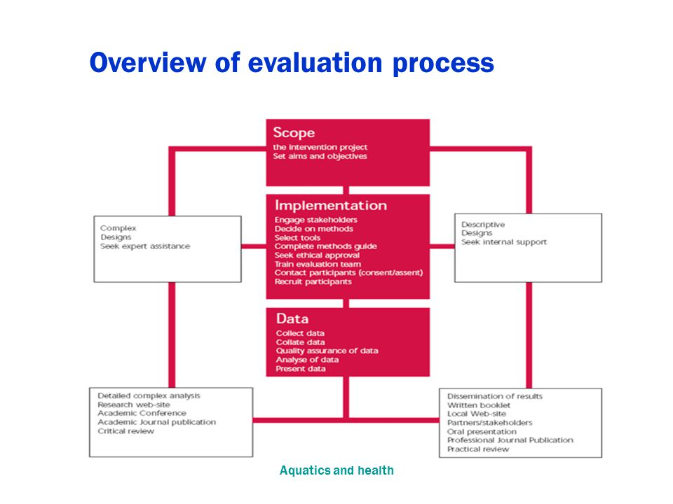 Aquatics and health Overview of evaluation process