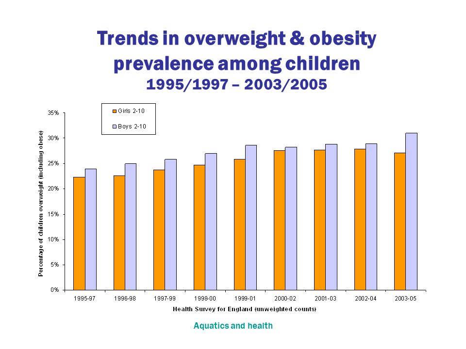 Aquatics and health Trends in overweight & obesity prevalence among children 1995/1997 – 2003/2005