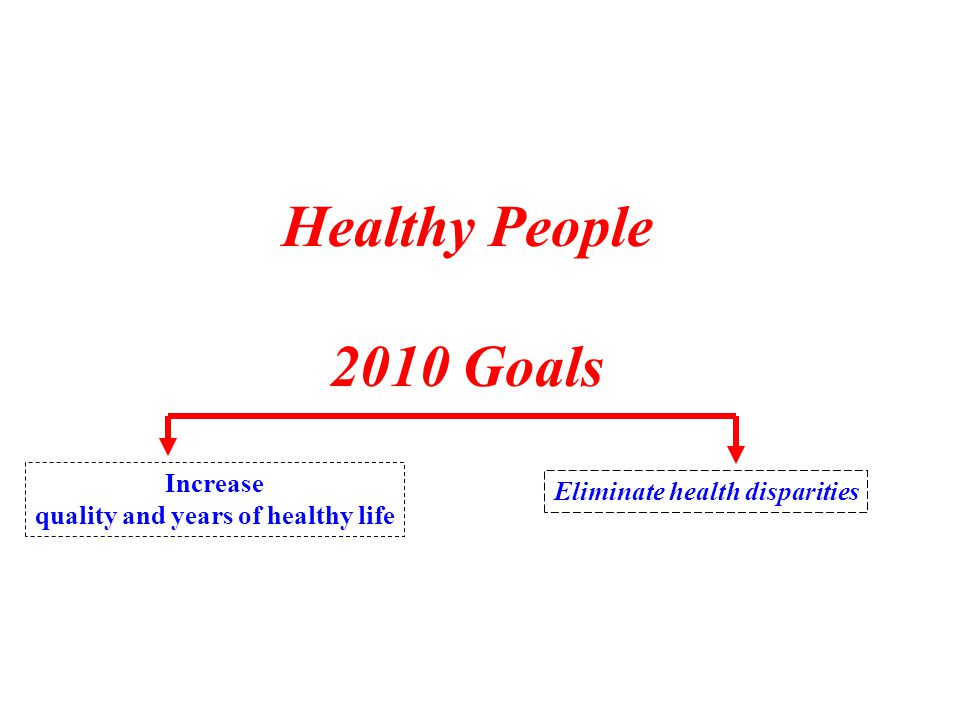 Healthy People 2010 Goals Increase quality and years of healthy life Eliminate health disparities
