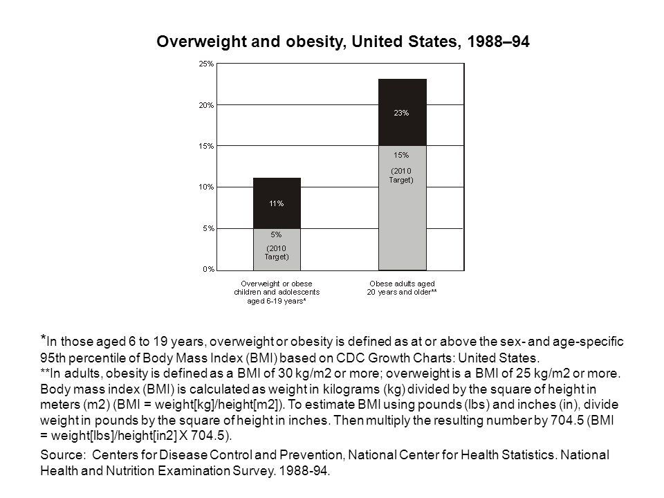 * In those aged 6 to 19 years, overweight or obesity is defined as at or above the sex- and age-specific 95th percentile of Body Mass Index (BMI) based on CDC Growth Charts: United States.