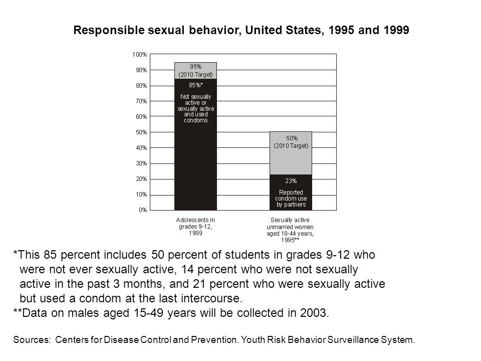 *This 85 percent includes 50 percent of students in grades 9-12 who were not ever sexually active, 14 percent who were not sexually active in the past 3 months, and 21 percent who were sexually active but used a condom at the last intercourse.