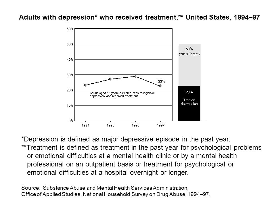 Adults with depression* who received treatment,** United States, 1994–97 *Depression is defined as major depressive episode in the past year.