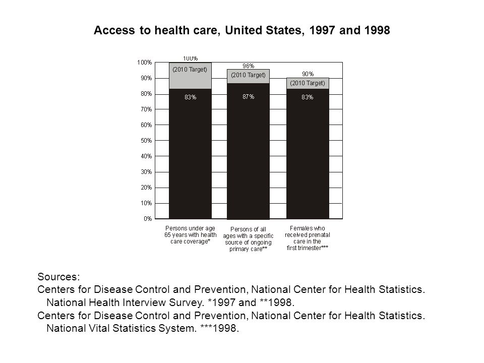 Sources: Centers for Disease Control and Prevention, National Center for Health Statistics.