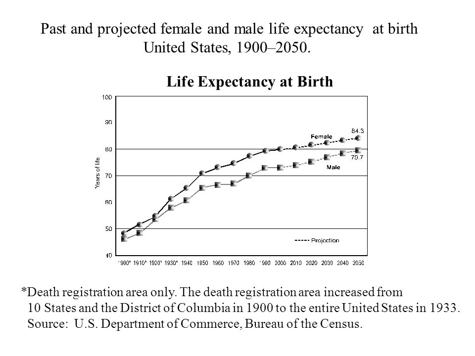 Life Expectancy at Birth *Death registration area only.