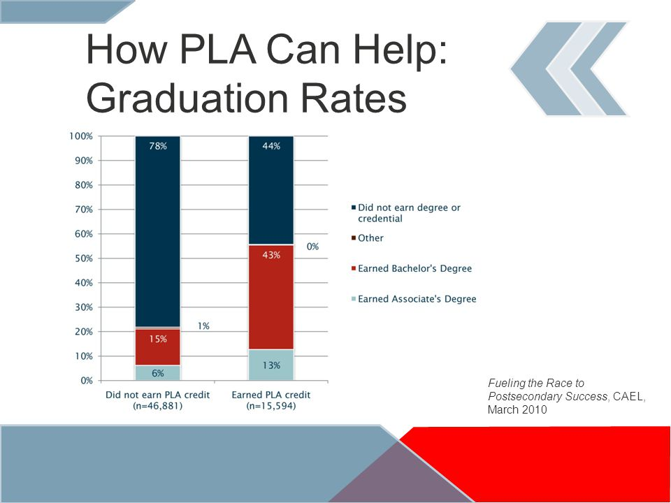How PLA Can Help: Graduation Rates Fueling the Race to Postsecondary Success, CAEL, March 2010