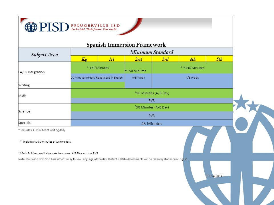 Spanish Immersion Framework Subject Area Minimum Standard Kg1st2nd3rd4th5th LA/SS Integration * 150 Minutes * *140 Minutes *150 Minutes 20 Minutes of daily Read-aloud in EnglishA/B Week Writing Math ∆ 90 Minutes (A/B Day) PVR Science ∆ 50 Minutes (A/B Day) PVR Specials 45 Minutes * Includes 30 minutes of writing daily ** Includes minutes of writing daily ∆ Math & Science will alternate bewtween A/B Day and use PVR Note: Daily and Common Assessments may follow Language of the day; District & State Assessments will be taken by students in English.