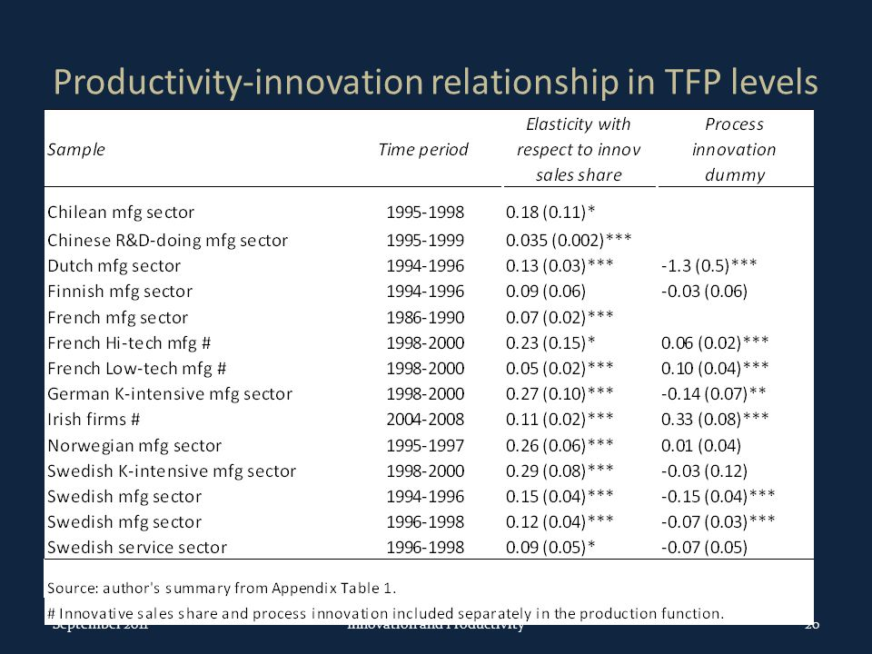 Productivity-innovation relationship in TFP levels September 2011Innovation and Productivity20